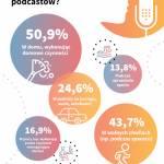 Podcasty, których warto słuchać