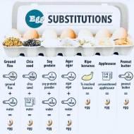 Zamienniki jajek...