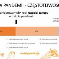 Zakupy w czasie pandemii. Jak zmieniły się nasze zwyczaje zakupowe